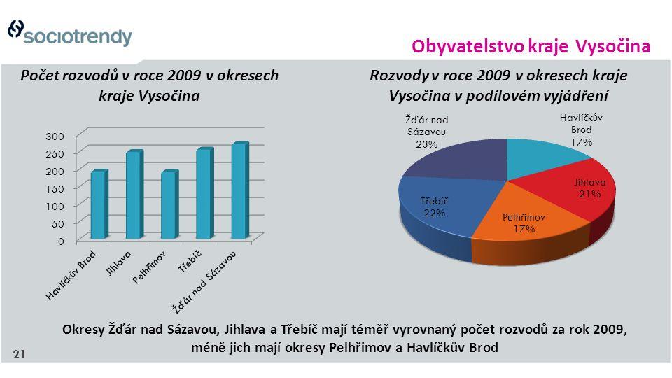 21 Počet rozvodů v roce 2009 v okresech kraje Vysočina Rozvody v roce 2009 v okresech kraje Vysočina v podílovém vyjádření Okresy Žďár nad Sázavou, Jihlava a Třebíč mají téměř vyrovnaný počet rozvodů za rok 2009, méně jich mají okresy Pelhřimov a Havlíčkův Brod Obyvatelstvo kraje Vysočina
