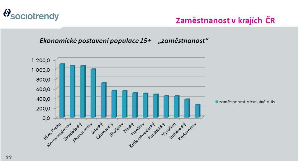 """22 Ekonomické postavení populace 15+ """"zaměstnanost Zaměstnanost v krajích ČR"""