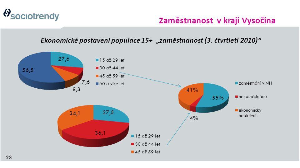 """23 Ekonomické postavení populace 15+ """"zaměstnanost (3. čtvrtletí 2010)"""" Zaměstnanost v kraji Vysočina"""