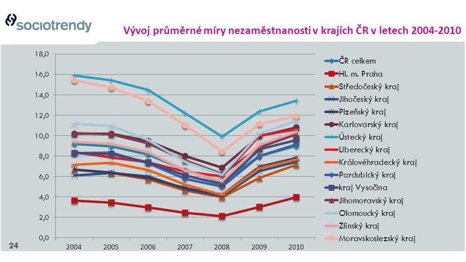 24 Vývoj průměrné míry nezaměstnanosti v krajích ČR v letech 2004-2010