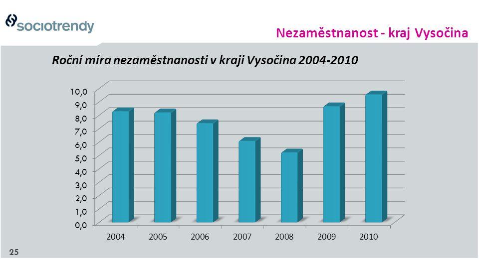 25 Roční míra nezaměstnanosti v kraji Vysočina 2004-2010 Nezaměstnanost - kraj Vysočina