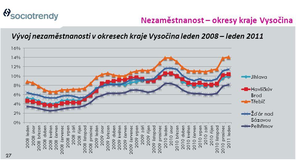 27 Vývoj nezaměstnanosti v okresech kraje Vysočina leden 2008 – leden 2011 Nezaměstnanost – okresy kraje Vysočina