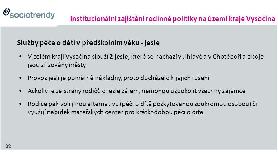 Institucionální zajištění rodinné politiky na území kraje Vysočina V celém kraji Vysočina slouží 2 jesle, které se nachází v Jihlavě a v Chotěboři a oboje jsou zřizovány městy Provoz jeslí je poměrně nákladný, proto docházelo k jejich rušení Ačkoliv je ze strany rodičů o jesle zájem, nemohou uspokojit všechny zájemce Rodiče pak volí jinou alternativu (péči o dítě poskytovanou soukromou osobou) či využijí nabídek mateřských center pro krátkodobou péči o dítě Služby péče o děti v předškolním věku - jesle 32