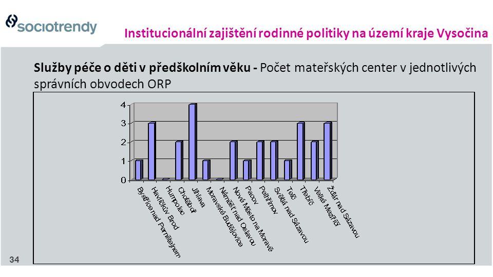Institucionální zajištění rodinné politiky na území kraje Vysočina Služby péče o děti v předškolním věku - Počet mateřských center v jednotlivých sprá