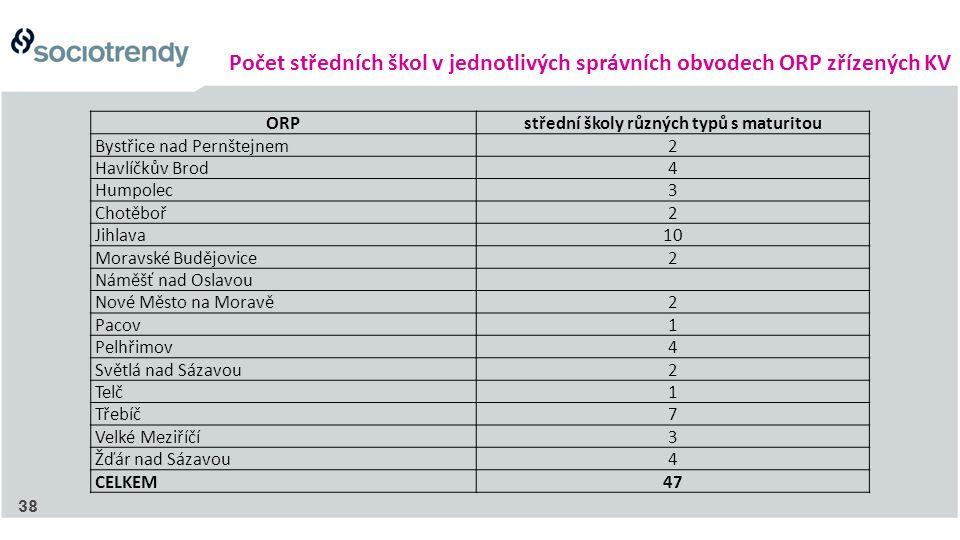 Počet středních škol v jednotlivých správních obvodech ORP zřízených KV ORPstřední školy různých typů s maturitou Bystřice nad Pernštejnem2 Havlíčkův