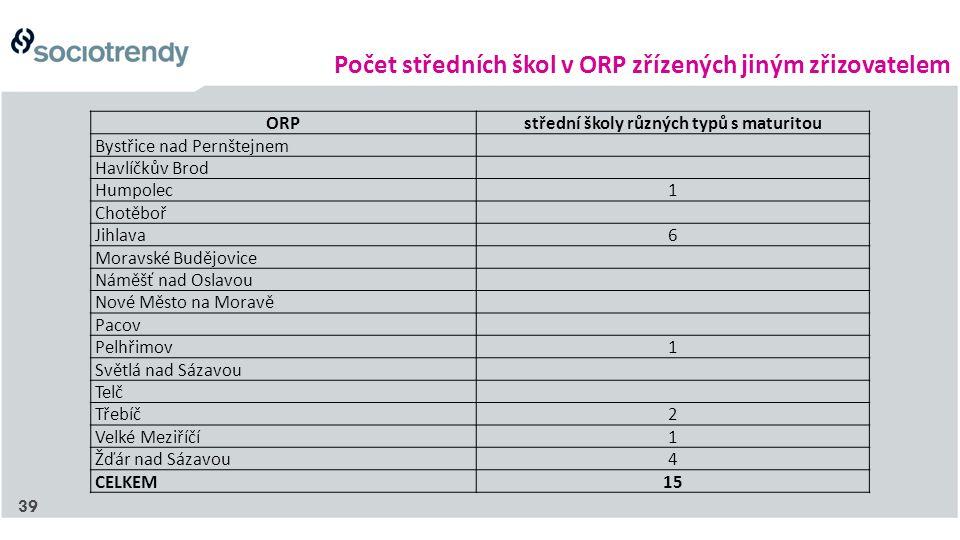 Počet středních škol v ORP zřízených jiným zřizovatelem ORPstřední školy různých typů s maturitou Bystřice nad Pernštejnem Havlíčkův Brod Humpolec1 Ch