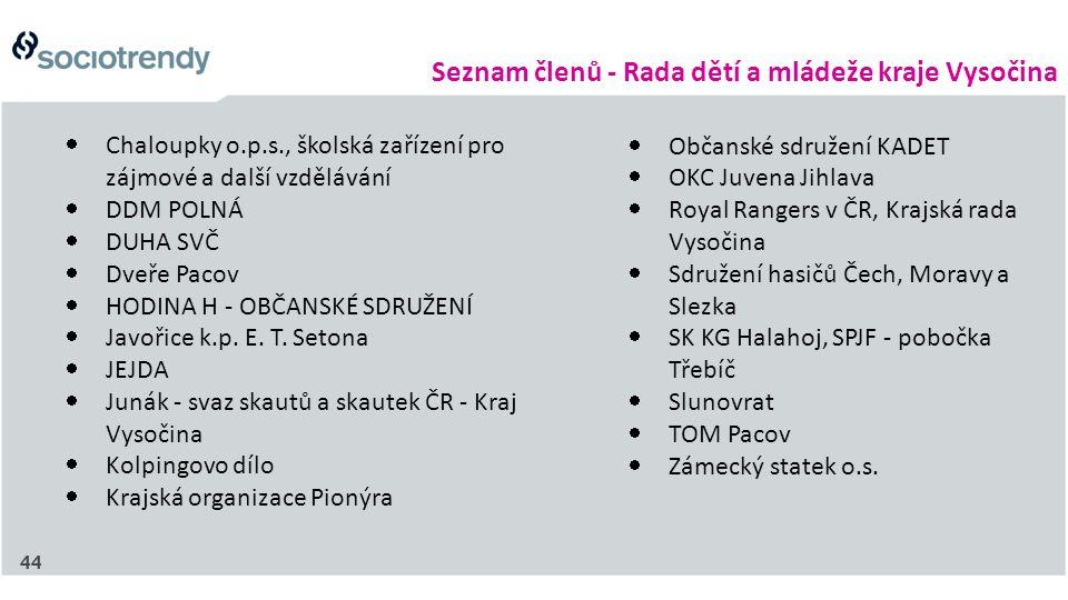 Seznam členů - Rada dětí a mládeže kraje Vysočina 44  Chaloupky o.p.s., školská zařízení pro zájmové a další vzdělávání  DDM POLNÁ  DUHA SVČ  Dveř