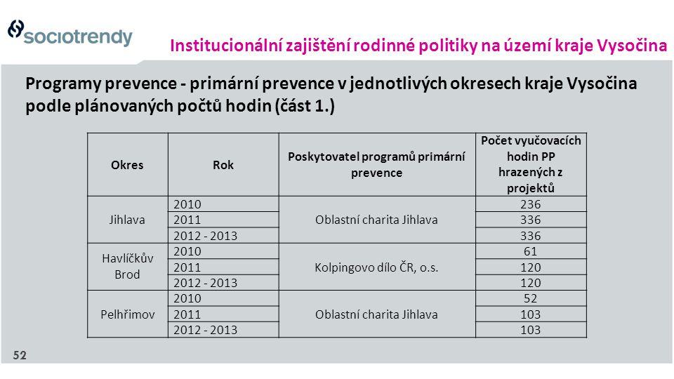 Institucionální zajištění rodinné politiky na území kraje Vysočina Programy prevence - primární prevence v jednotlivých okresech kraje Vysočina podle