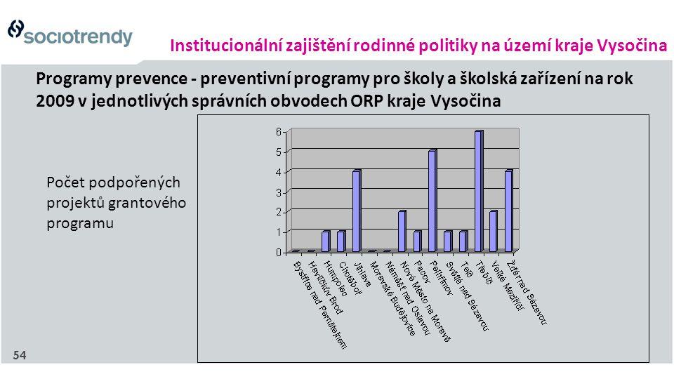 Institucionální zajištění rodinné politiky na území kraje Vysočina Programy prevence - preventivní programy pro školy a školská zařízení na rok 2009 v jednotlivých správních obvodech ORP kraje Vysočina Počet podpořených projektů grantového programu 54
