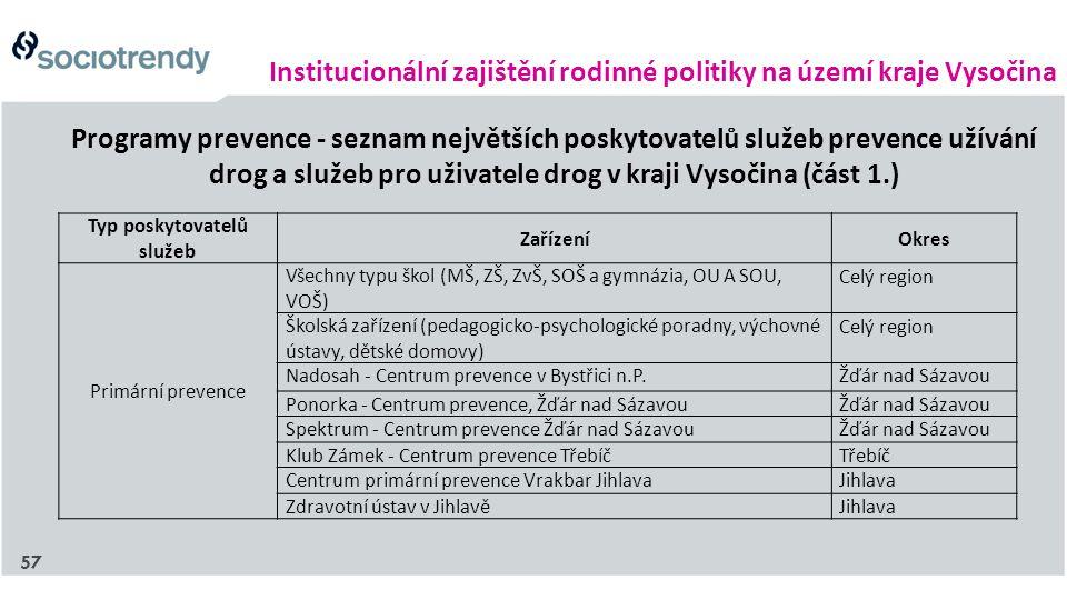 Institucionální zajištění rodinné politiky na území kraje Vysočina Programy prevence - seznam největších poskytovatelů služeb prevence užívání drog a služeb pro uživatele drog v kraji Vysočina (část 1.) Typ poskytovatelů služeb ZařízeníOkres Primární prevence Všechny typu škol (MŠ, ZŠ, ZvŠ, SOŠ a gymnázia, OU A SOU, VOŠ) Celý region Školská zařízení (pedagogicko-psychologické poradny, výchovné ústavy, dětské domovy) Celý region Nadosah - Centrum prevence v Bystřici n.P.Žďár nad Sázavou Ponorka - Centrum prevence, Žďár nad SázavouŽďár nad Sázavou Spektrum - Centrum prevence Žďár nad SázavouŽďár nad Sázavou Klub Zámek - Centrum prevence TřebíčTřebíč Centrum primární prevence Vrakbar JihlavaJihlava Zdravotní ústav v JihlavěJihlava 57