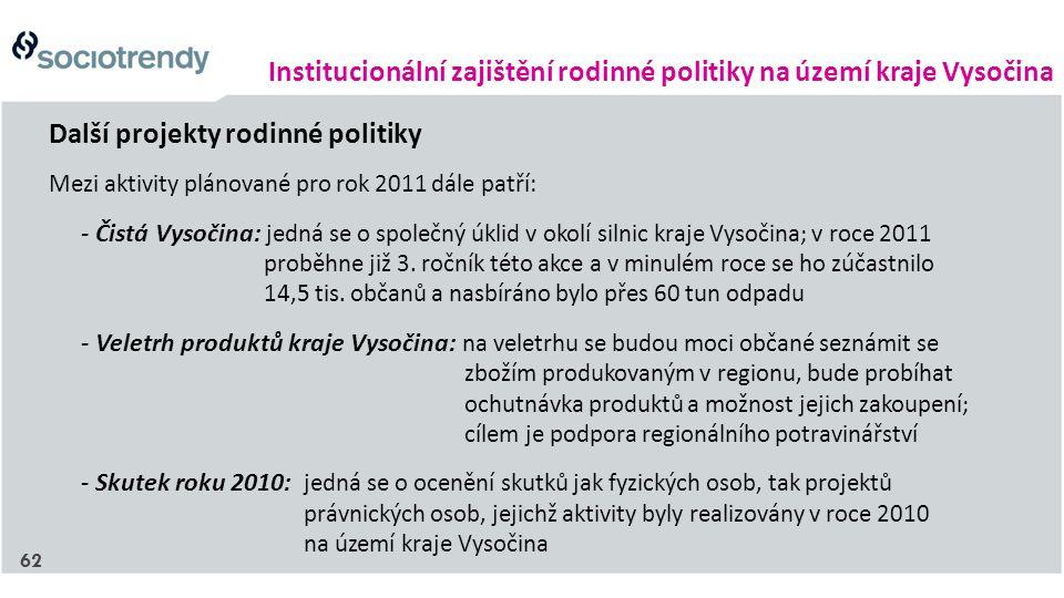 Institucionální zajištění rodinné politiky na území kraje Vysočina Další projekty rodinné politiky Mezi aktivity plánované pro rok 2011 dále patří: - Čistá Vysočina: jedná se o společný úklid v okolí silnic kraje Vysočina; v roce 2011 proběhne již 3.