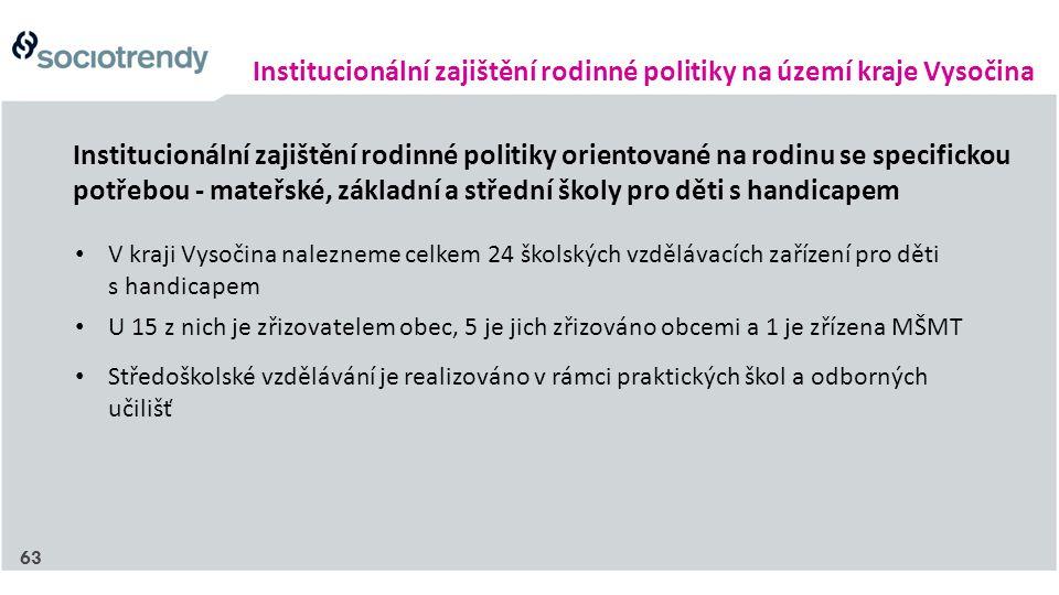 Institucionální zajištění rodinné politiky na území kraje Vysočina Institucionální zajištění rodinné politiky orientované na rodinu se specifickou potřebou - mateřské, základní a střední školy pro děti s handicapem V kraji Vysočina nalezneme celkem 24 školských vzdělávacích zařízení pro děti s handicapem U 15 z nich je zřizovatelem obec, 5 je jich zřizováno obcemi a 1 je zřízena MŠMT Středoškolské vzdělávání je realizováno v rámci praktických škol a odborných učilišť 63