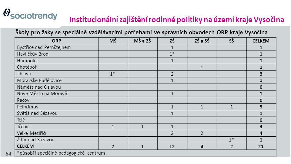 Institucionální zajištění rodinné politiky na území kraje Vysočina Školy pro žáky se speciálně vzdělávacími potřebami ve správních obvodech ORP kraje