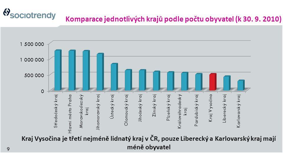 9 Komparace jednotlivých krajů podle počtu obyvatel (k 30. 9. 2010) Kraj Vysočina je třetí nejméně lidnatý kraj v ČR, pouze Liberecký a Karlovarský kr