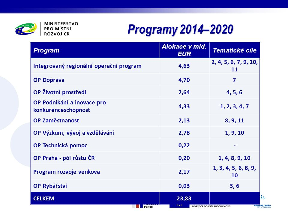 Programy 2014–2020 Program Alokace v mld.