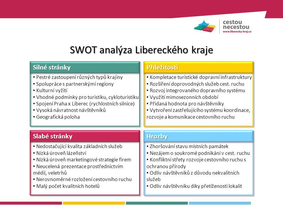SWOT analýza Libereckého kraje Silné stránky PříležitostiPříležitosti Slabé stránky HrozbyHrozby Zhoršování stavu místních památek Nezájem o soukromé podnikání v cest.
