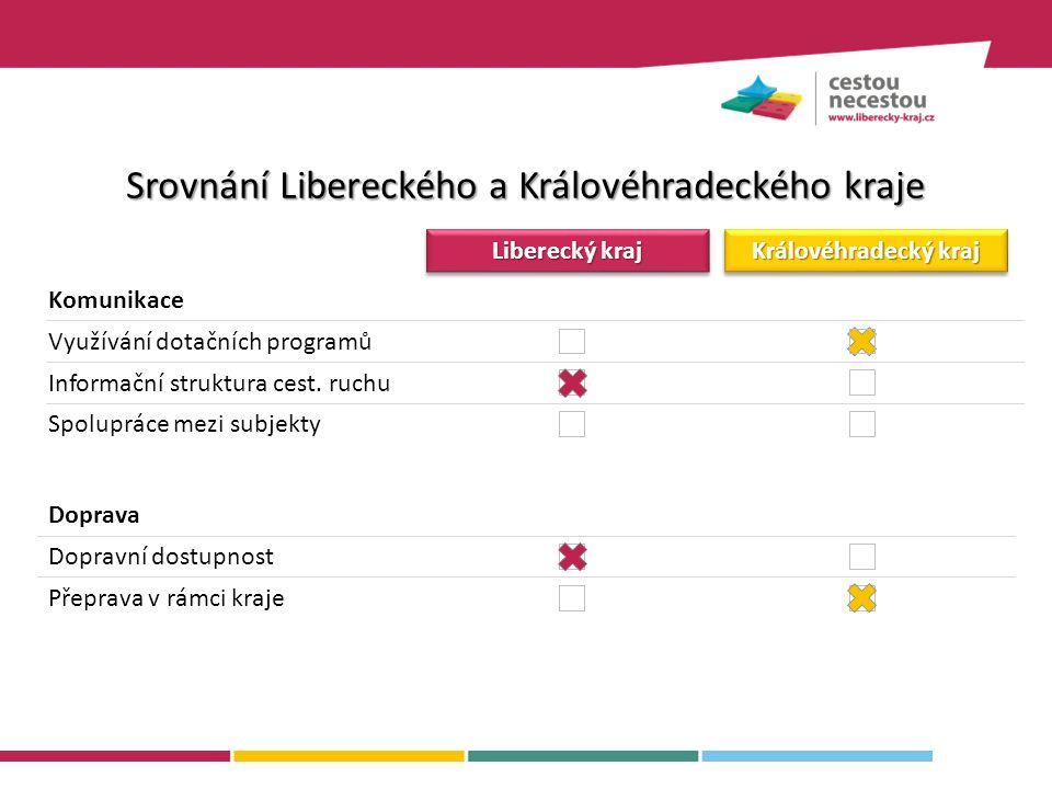 Komunikace Liberecký kraj Královéhradecký kraj Využívání dotačních programů Informační struktura cest.