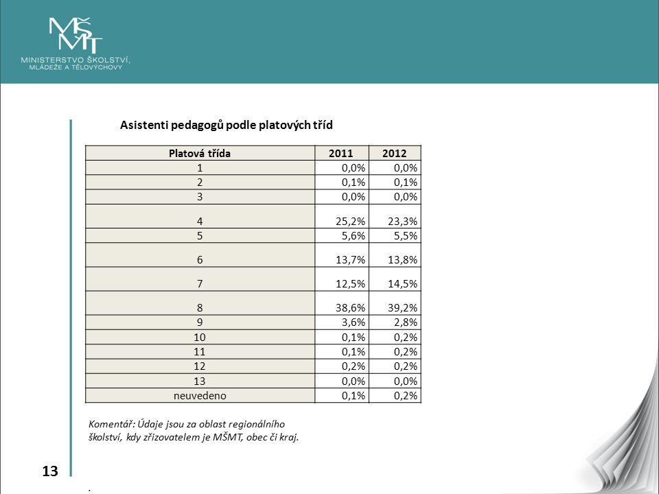 13 Asistenti pedagogů podle platových tříd Platová třída20112012 10,0% 20,1% 30,0% 425,2%23,3% 55,6%5,5% 613,7%13,8% 712,5%14,5% 838,6%39,2% 93,6%2,8% 100,1%0,2% 110,1%0,2% 120,2% 130,0% neuvedeno0,1%0,2% Komentář: Údaje jsou za oblast regionálního školství, kdy zřizovatelem je MŠMT, obec či kraj..