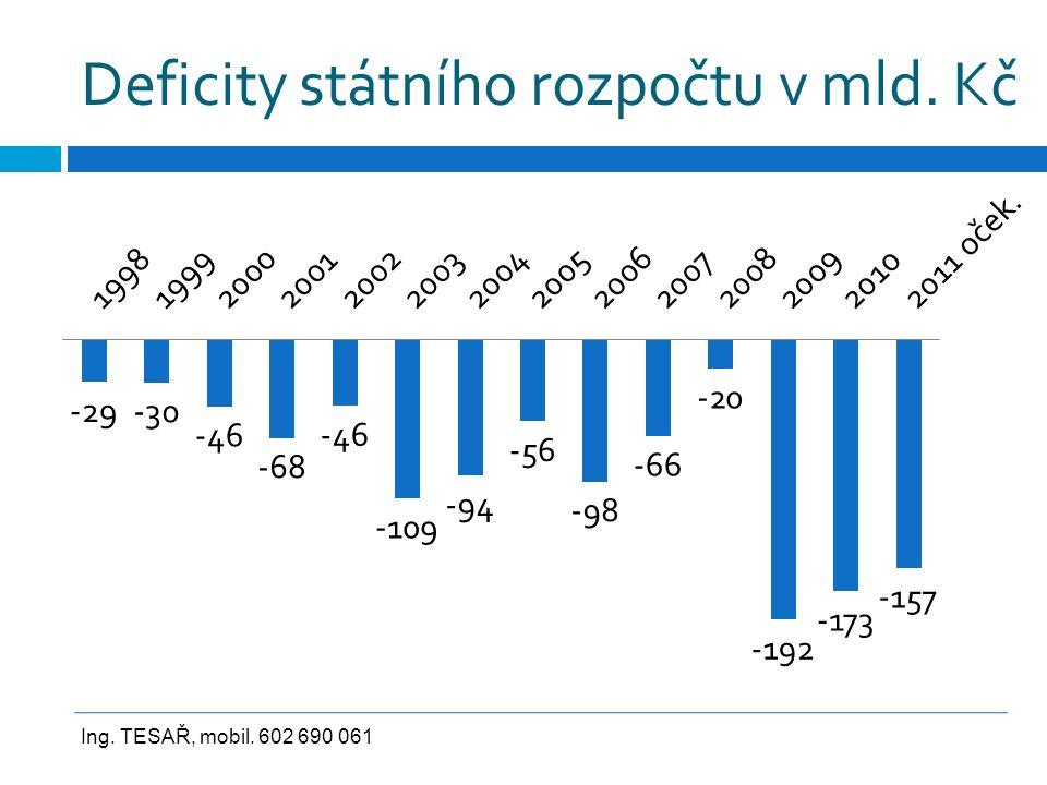 Deficity státního rozpočtu v mld. Kč Ing. TESAŘ, mobil. 602 690 061