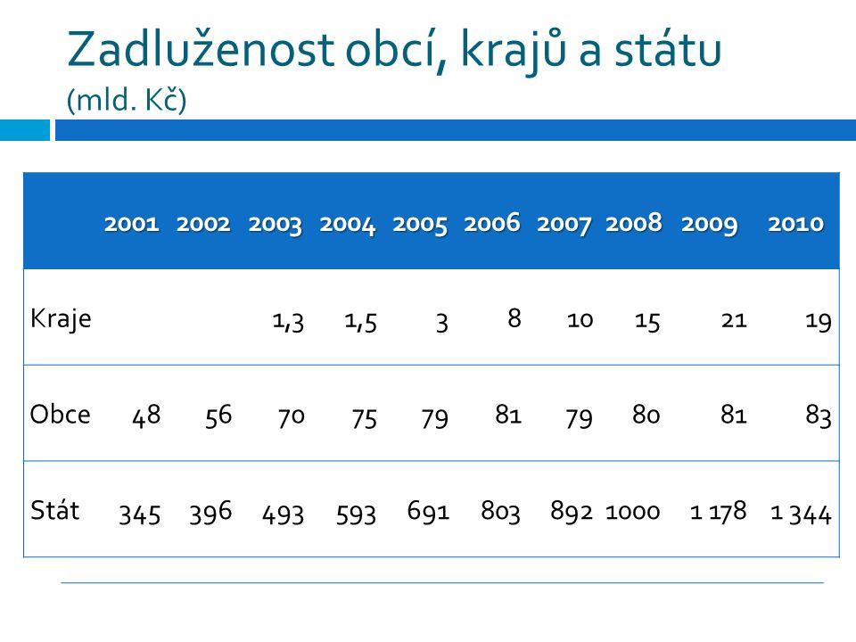 Zadluženost obcí, krajů a státu (mld. Kč) 2001200220032004200520062007200820092010 Kraje1,31,53810152119 Obce48567075798179808183 Stát3453964935936918