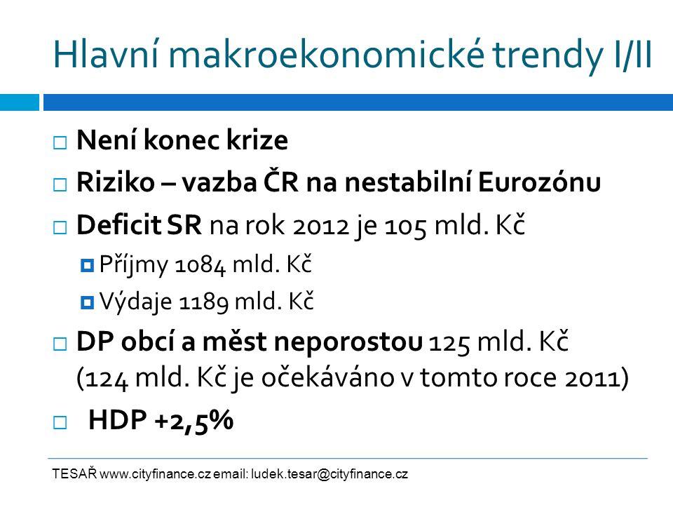 Hlavní makroekonomické trendy II/II  Spotřeba domácností +2%  Spotřeba vlády -2%  Inflace +3,5%  Hlavní vliv má růst daní, zejména DPH  Nezaměstnanost 6,5 % (mírný pokles)  Mzdy a platy +4,4%  Vysoké deficity vládního sektoru TESAŘ www.cityfinance.cz email: ludek.tesar@cityfinance.cz