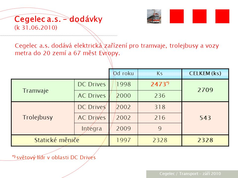 [City / Unit] – [date] 2005 Od rokuKsCELKEM (ks) DC Drives19982473 *) 2709 AC Drives2000236 DC Drives2002318 543 AC Drives2002216 Integra20099 Statické měniče19972328 Tramvaje Trolejbusy *) světový lídr v oblasti DC Drives Cegelec a.s.