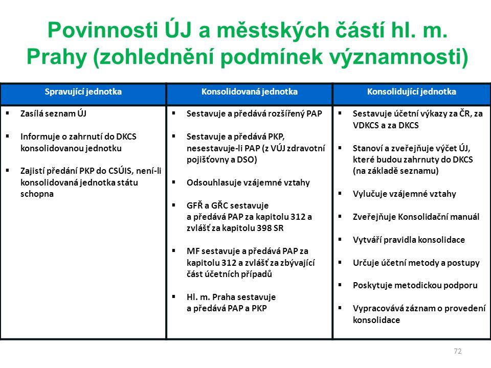 72 Spravující jednotkaKonsolidovaná jednotkaKonsolidující jednotka  Zasílá seznam ÚJ  Informuje o zahrnutí do DKCS konsolidovanou jednotku  Zajistí předání PKP do CSÚIS, není-li konsolidovaná jednotka státu schopna  Sestavuje a předává rozšířený PAP  Sestavuje a předává PKP, nesestavuje-li PAP (z VÚJ zdravotní pojišťovny a DSO)  Odsouhlasuje vzájemné vztahy  GFŘ a GŘC sestavuje a předává PAP za kapitolu 312 a zvlášť za kapitolu 398 SR  MF sestavuje a předává PAP za kapitolu 312 a zvlášť za zbývající část účetních případů  Hl.