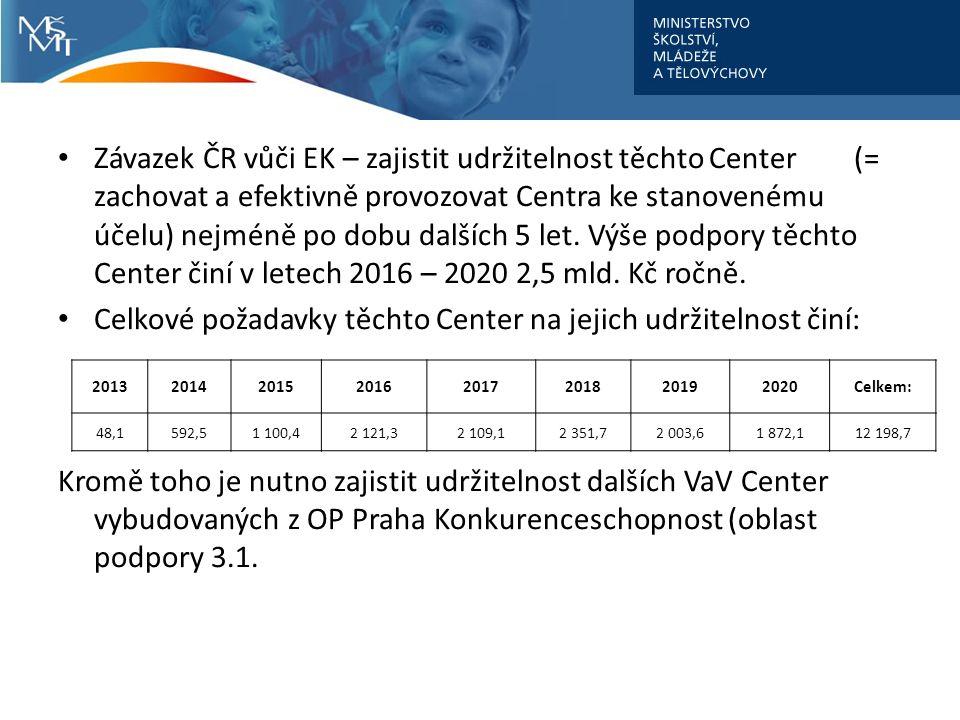 Závazek ČR vůči EK – zajistit udržitelnost těchto Center (= zachovat a efektivně provozovat Centra ke stanovenému účelu) nejméně po dobu dalších 5 let.