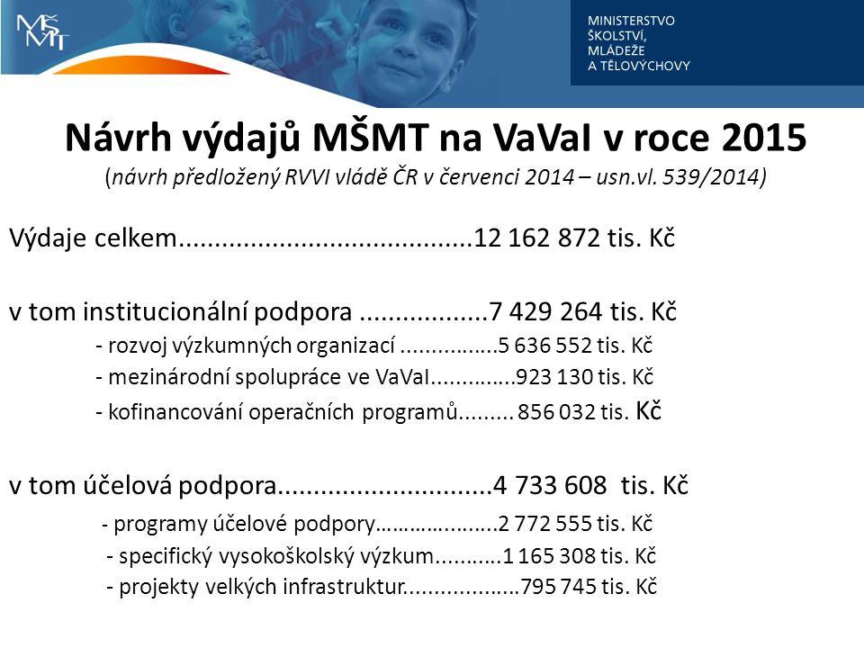 Návrh výdajů MŠMT na VaVaI v roce 2015 (návrh předložený RVVI vládě ČR v červenci 2014 – usn.vl.