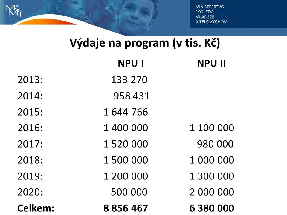 Výdaje na program (v tis.