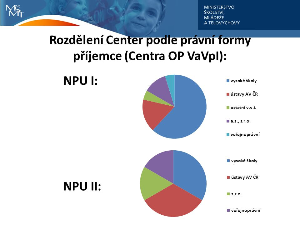 Rozdělení Center podle právní formy příjemce (Centra OP VaVpI): NPU I: NPU II: