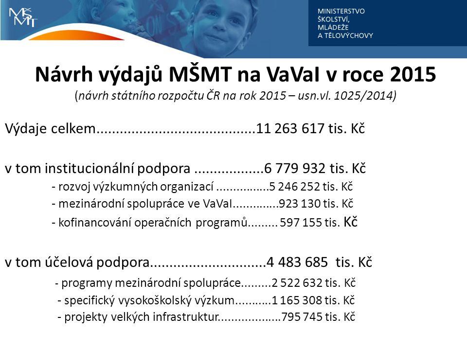 Návrh výdajů MŠMT na VaVaI v roce 2015 (návrh státního rozpočtu ČR na rok 2015 – usn.vl.