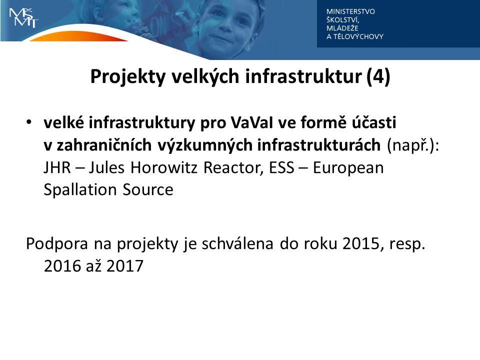 Projekty velkých infrastruktur (4) velké infrastruktury pro VaVaI ve formě účasti v zahraničních výzkumných infrastrukturách (např.): JHR – Jules Horowitz Reactor, ESS – European Spallation Source Podpora na projekty je schválena do roku 2015, resp.