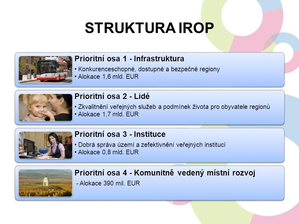 STRUKTURA IROP Prioritní osa 1 - Infrastruktura Konkurenceschopné, dostupné a bezpečné regiony Alokace 1,6 mld.
