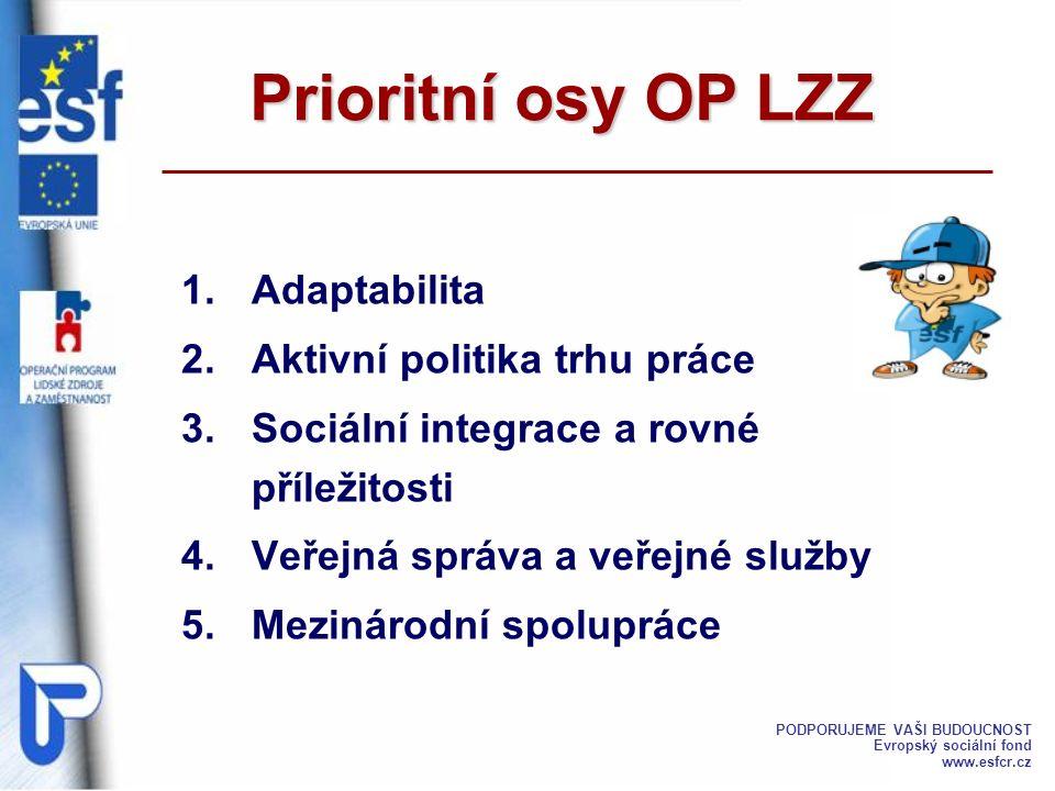 Prioritní osy OP LZZ 1.Adaptabilita 2.Aktivní politika trhu práce 3.Sociální integrace a rovné příležitosti 4.Veřejná správa a veřejné služby 5.Meziná
