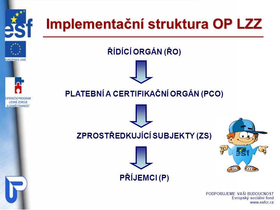 Implementační struktura OP LZZ ŘÍDÍCÍ ORGÁN (ŘO) PLATEBNÍ A CERTIFIKAČNÍ ORGÁN (PCO) ZPROSTŘEDKUJÍCÍ SUBJEKTY (ZS) PŘÍJEMCI (P) PODPORUJEME VAŠI BUDOUCNOST Evropský sociální fond www.esfcr.cz