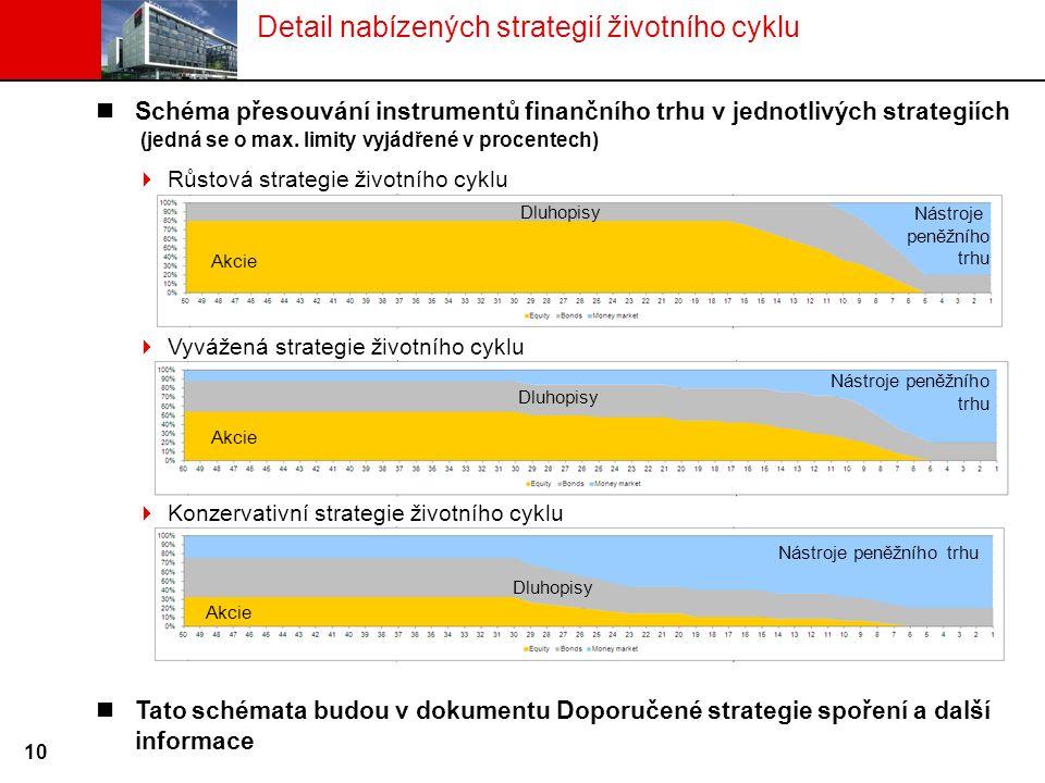 Detail nabízených strategií životního cyklu Schéma přesouvání instrumentů finančního trhu v jednotlivých strategiích (jedná se o max. limity vyjádřené