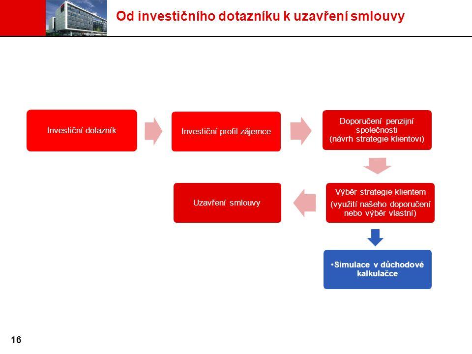 Investiční dotazníkInvestiční profil zájemce Doporučení penzijní společnosti (návrh strategie klientovi) Výběr strategie klientem (využití našeho doporučení nebo výběr vlastní) Uzavření smlouvy Od investičního dotazníku k uzavření smlouvy 16 Simulace v důchodové kalkulačce