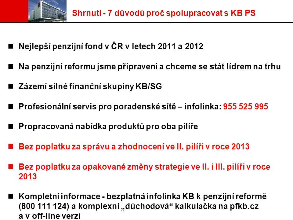 Shrnutí - 7 důvodů proč spolupracovat s KB PS Nejlepší penzijní fond v ČR v letech 2011 a 2012 Na penzijní reformu jsme připraveni a chceme se stát lídrem na trhu Zázemí silné finanční skupiny KB/SG Profesionální servis pro poradenské sítě – infolinka: 955 525 995 Propracovaná nabídka produktů pro oba pilíře Bez poplatku za správu a zhodnocení ve II.