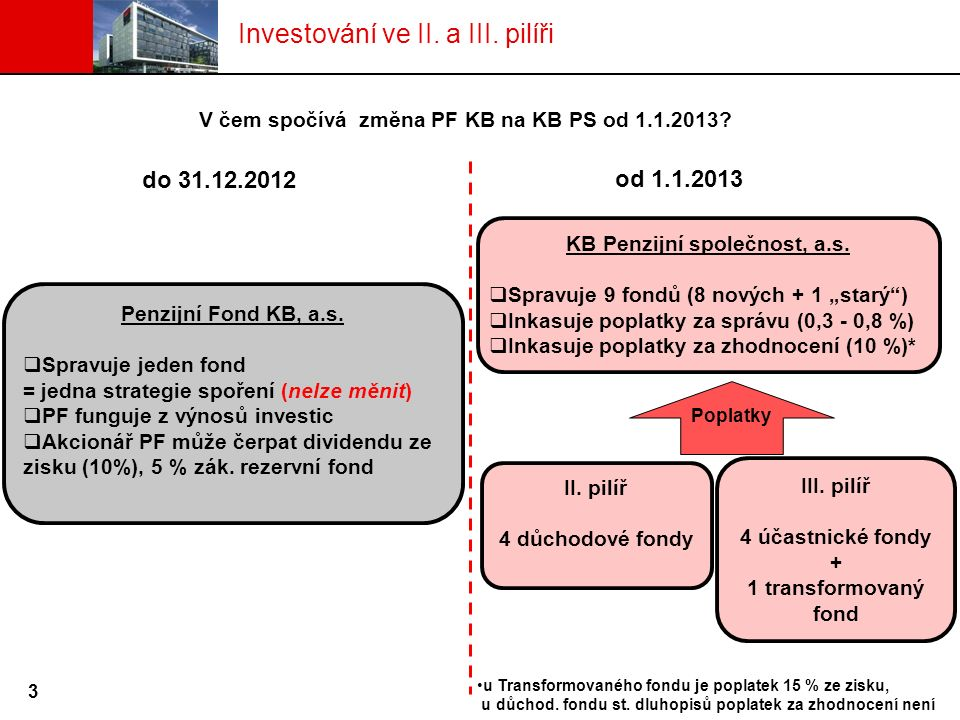 do 31.12.2012 od 1.1.2013 Penzijní Fond KB, a.s.  Spravuje jeden fond = jedna strategie spoření (nelze měnit)  PF funguje z výnosů investic  Akcion
