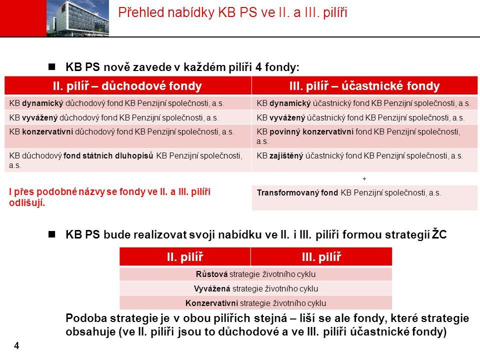 Přehled nabídky KB PS ve II. a III. pilíři KB PS nově zavede v každém pilíři 4 fondy: KB PS bude realizovat svoji nabídku ve II. i III. pilíři formou