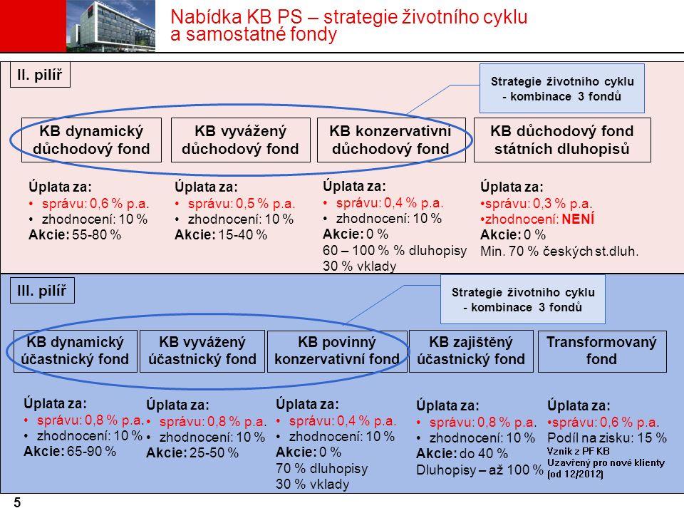 Nabídka KB PS – strategie životního cyklu a samostatné fondy II. pilíř KB vyvážený účastnický fond KB dynamický účastnický fond KB zajištěný účastnick
