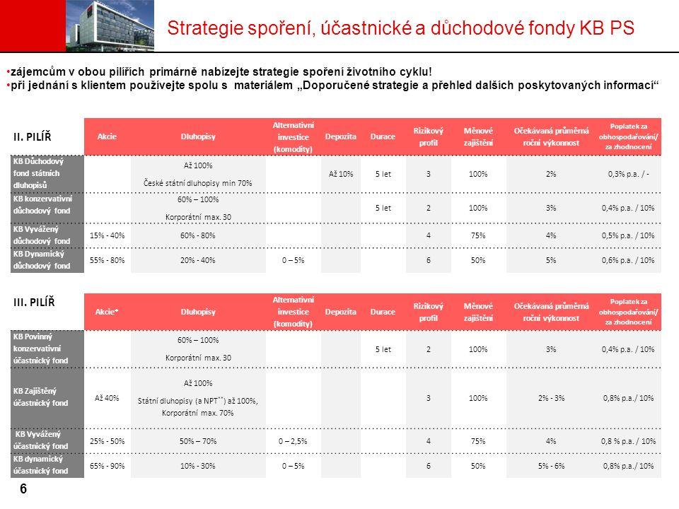 II. PILÍŘ AkcieDluhopisy Alternativní investice (komodity) DepozitaDurace Rizikový profil Měnové zajištění Očekávaná průměrná roční výkonnost Poplatek