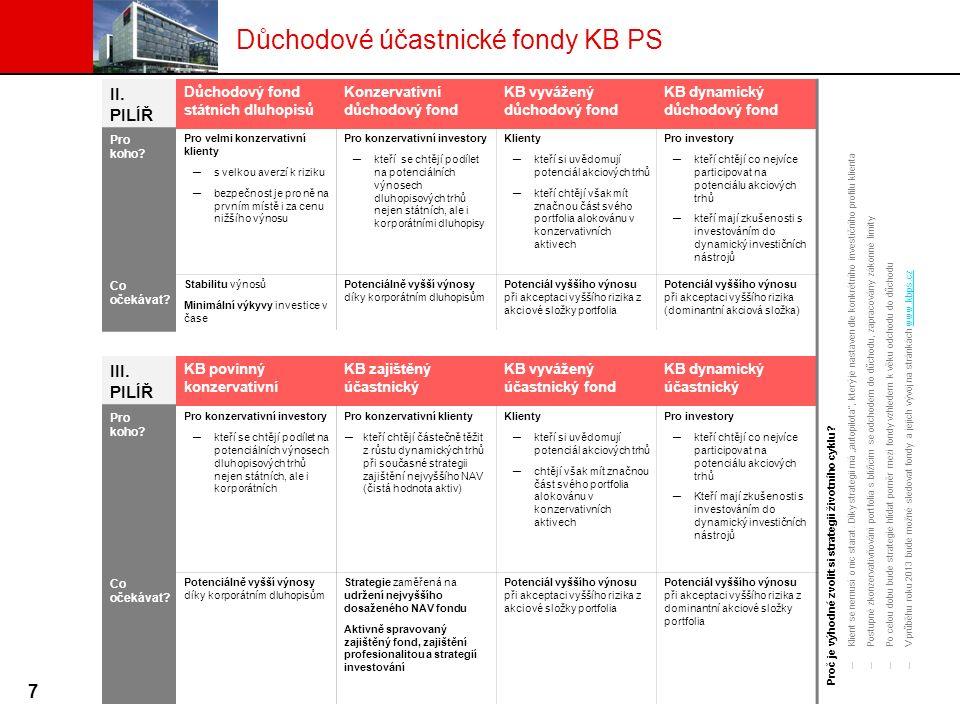II. PILÍŘ Důchodový fond státních dluhopisů Konzervativní důchodový fond KB vyvážený důchodový fond KB dynamický důchodový fond Proč je výhodné zvolit