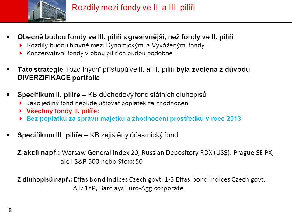  Obecně budou fondy ve III. pilíři agresivnější, než fondy ve II.