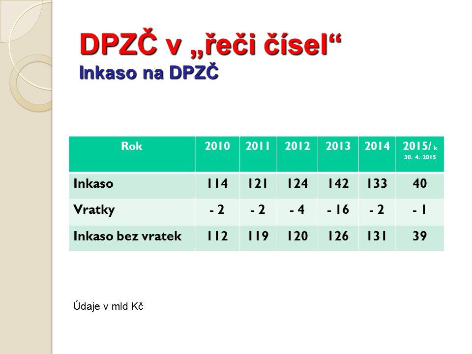 """DPZČ v """"řeči čísel Inkaso na DPZČ Údaje v mld Kč Rok201020112012201320142015/ k 30."""