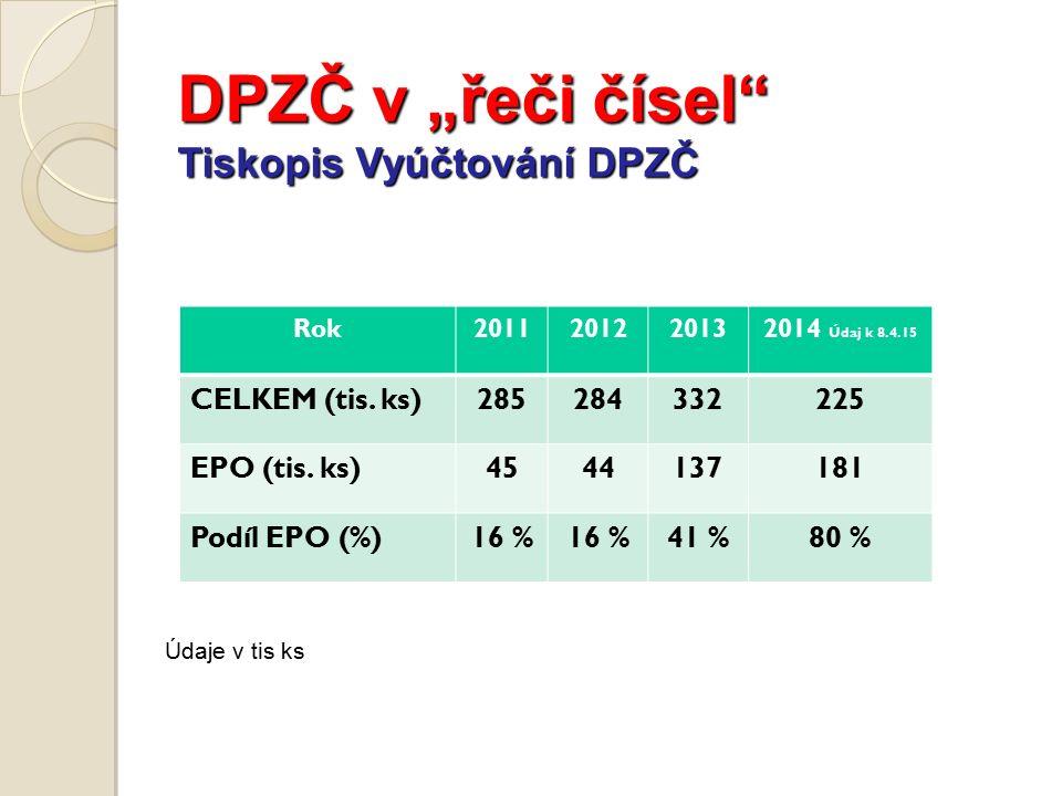 """DPZČ v """"řeči čísel Tiskopis Vyúčtování DPZČ Údaje v tis ks Rok2011201220132014 Údaj k 8.4.15 CELKEM (tis."""