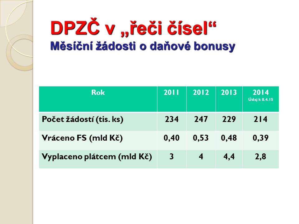 "DPZČ v ""řeči čísel Měsíční žádosti o daňové bonusy Údaje v mld Kč Rok2011201220132014 Údaj k 8.4.15 Počet žádostí (tis."