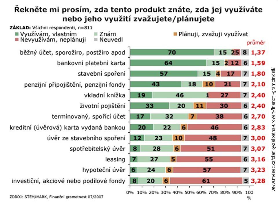 http :// www.mesec.cz/clanky/zalostna-uroven-financni-gramotnosti/