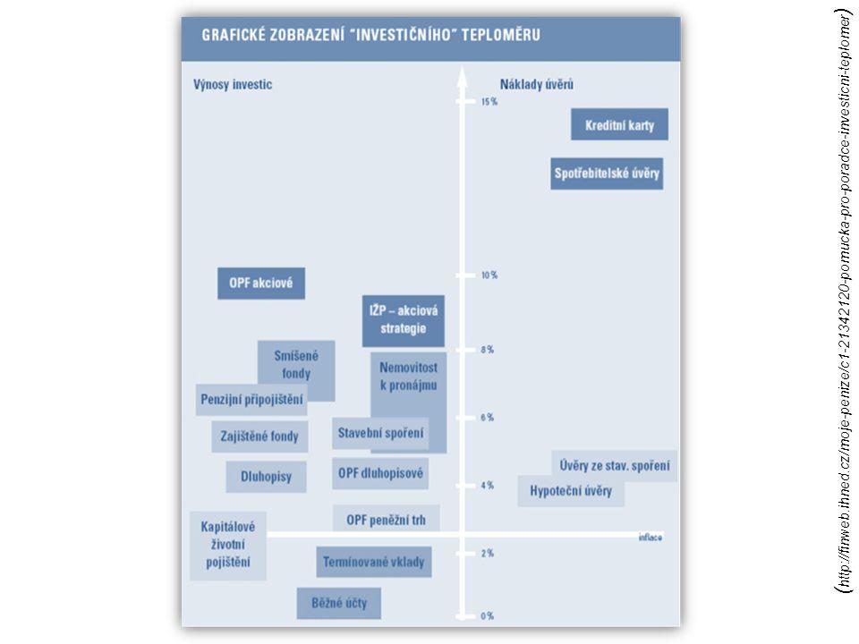 ( http://finweb.ihned.cz/moje-penize/c1-21342120-pomucka-pro-poradce-investicni-teplomer )